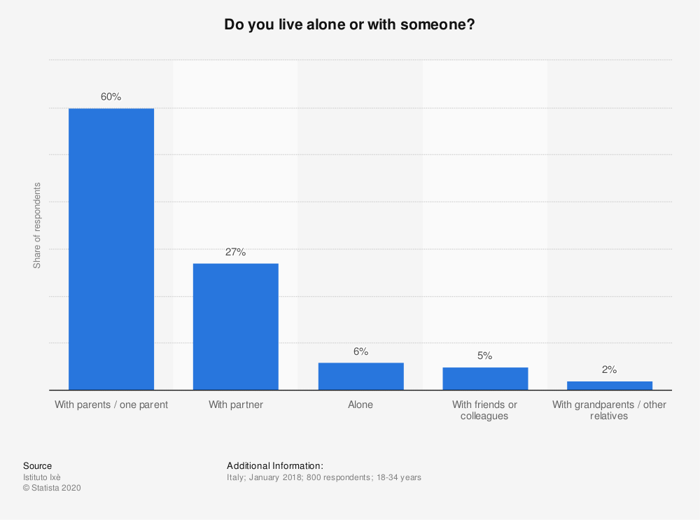 Statistic: Do you live alone or with someone?   Statista