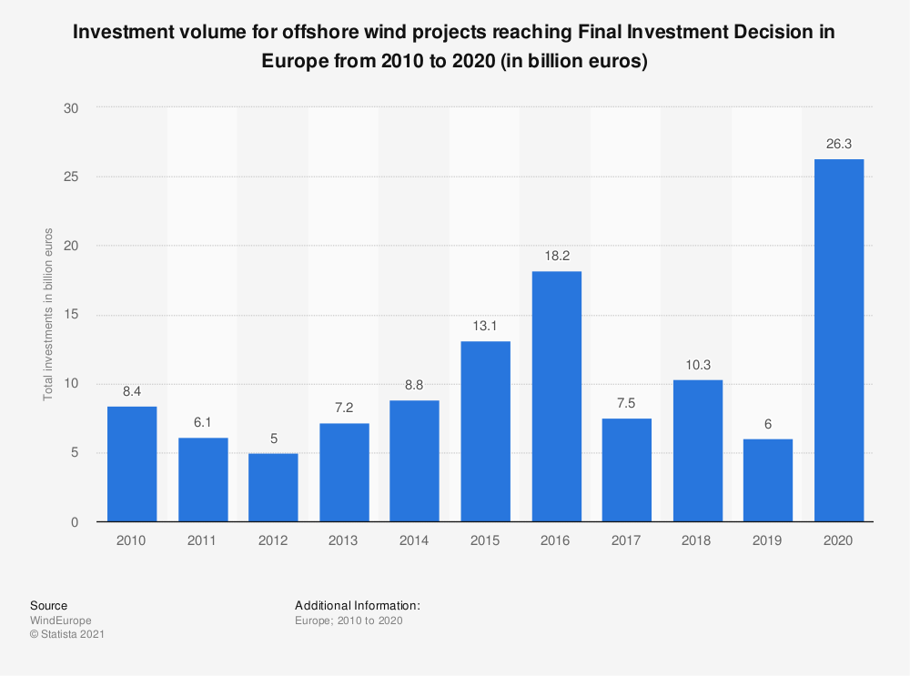 Statistic: Investment volume for offshore wind projects reaching Final Investment Decision in Europe from 2010 to 2020 (in billion euros) | Statista