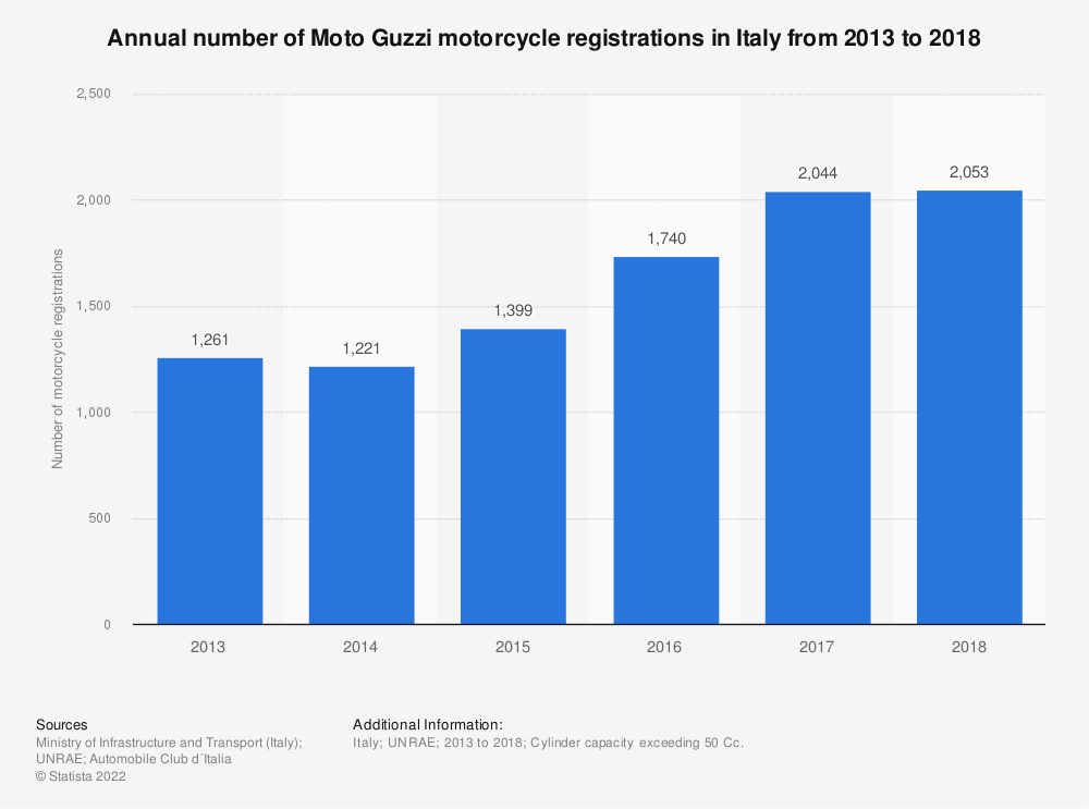 Statistic: Annual number of Moto Guzzi motorcycle registrations in Italy from 2013 to 2018 | Statista
