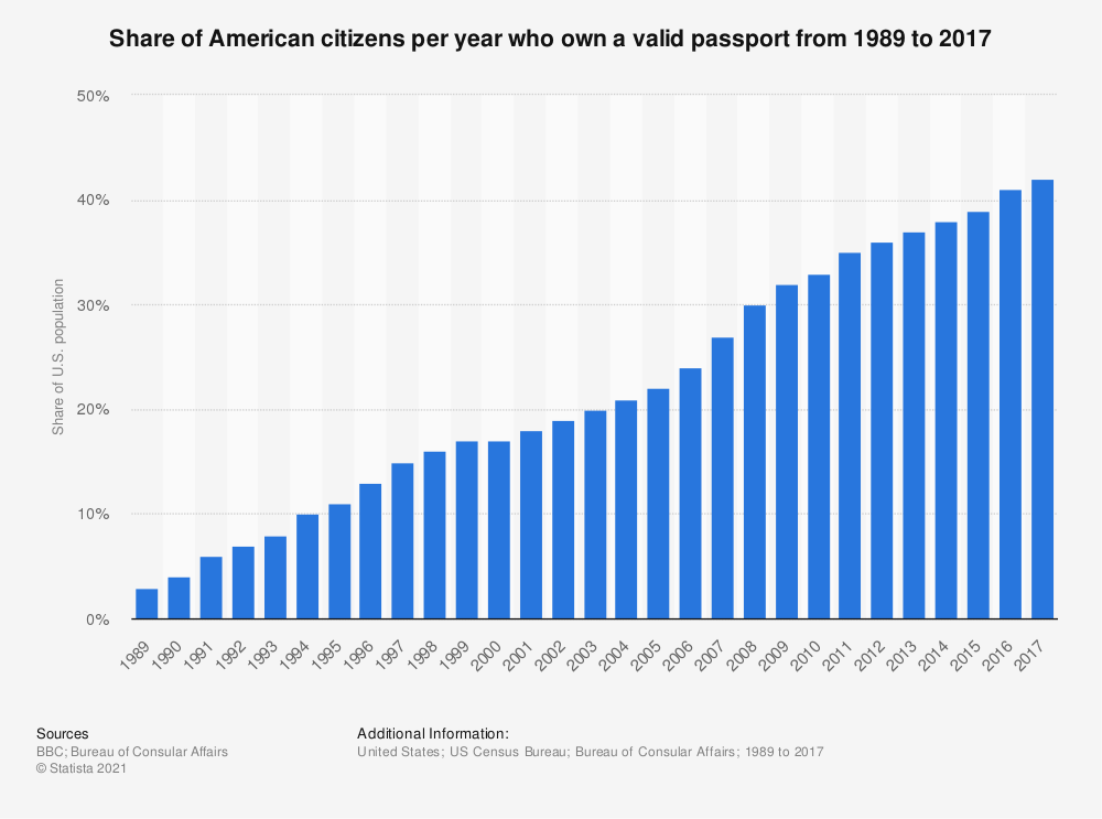 Statistic: Share of American citizens per year who own a valid passport from 1989 to 2017 | Statista