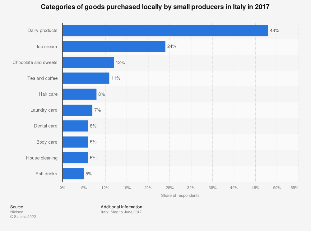 Statistic: Categories of goods purchased locally by small producers in Italy in 2017 | Statista