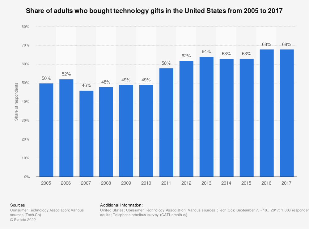 Statistic: Share of adults who bought technology gifts in the United States from 2005 to 2017   Statista