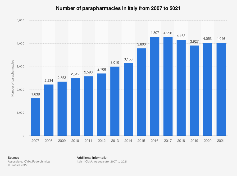 Statistic: Number of parapharmacies in Italy from 2007 to 2018 | Statista