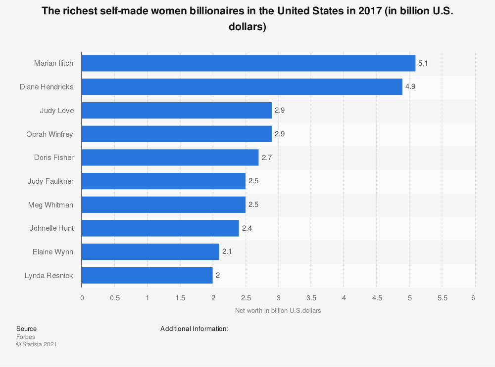 Statistic: The richest self-made women billionaires in the United States in 2017 (in billion U.S. dollars) | Statista