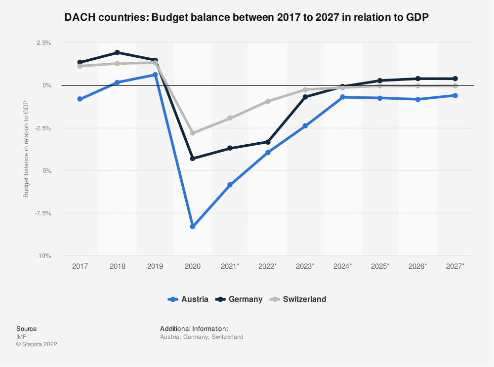 Statistic: DACH countries: Budget balance between 2008 to 2018 in relation to GDP | Statista