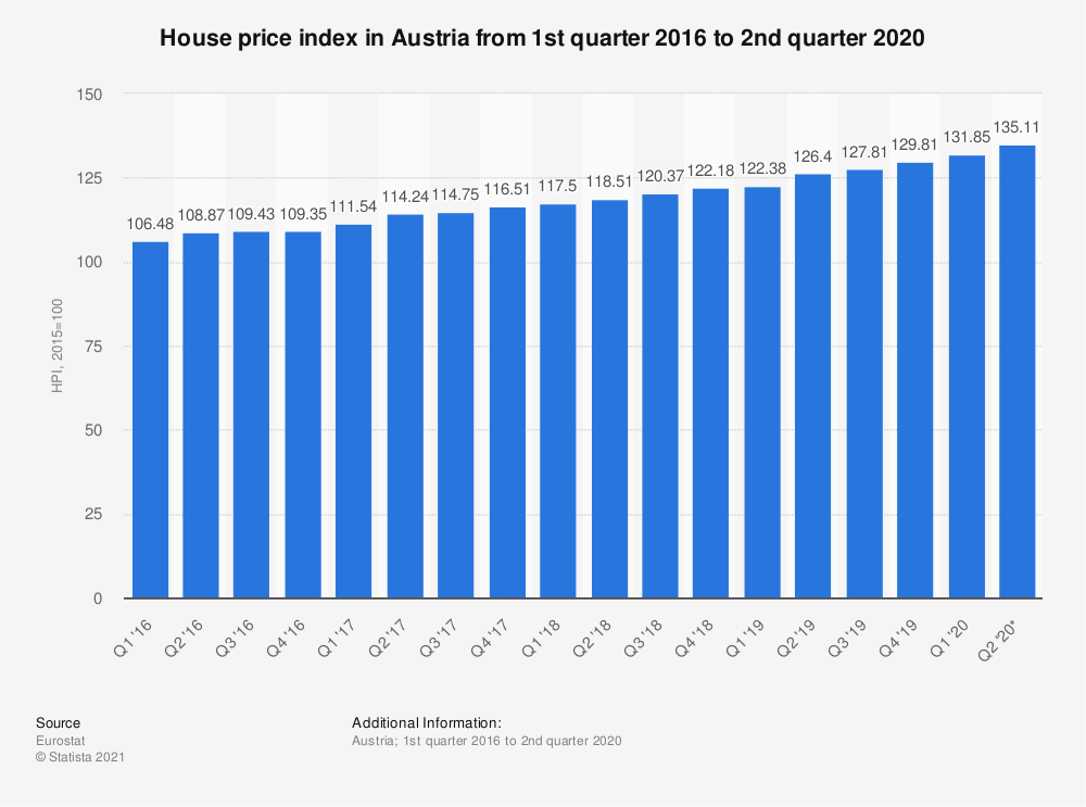 Statistic: House price index in Austria from 1st quarter 2016 to 2nd quarter 2018 | Statista