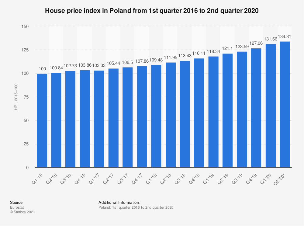 Statistic: House price index in Poland from 1st quarter 2016 to 2nd quarter 2018 | Statista