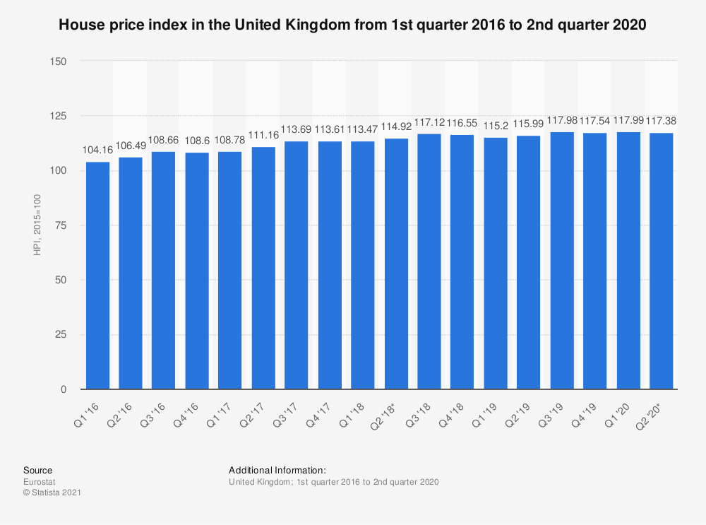 Statistic: House price index in the United Kingdom from 1st quarter 2016 to 2nd quarter 2020 | Statista