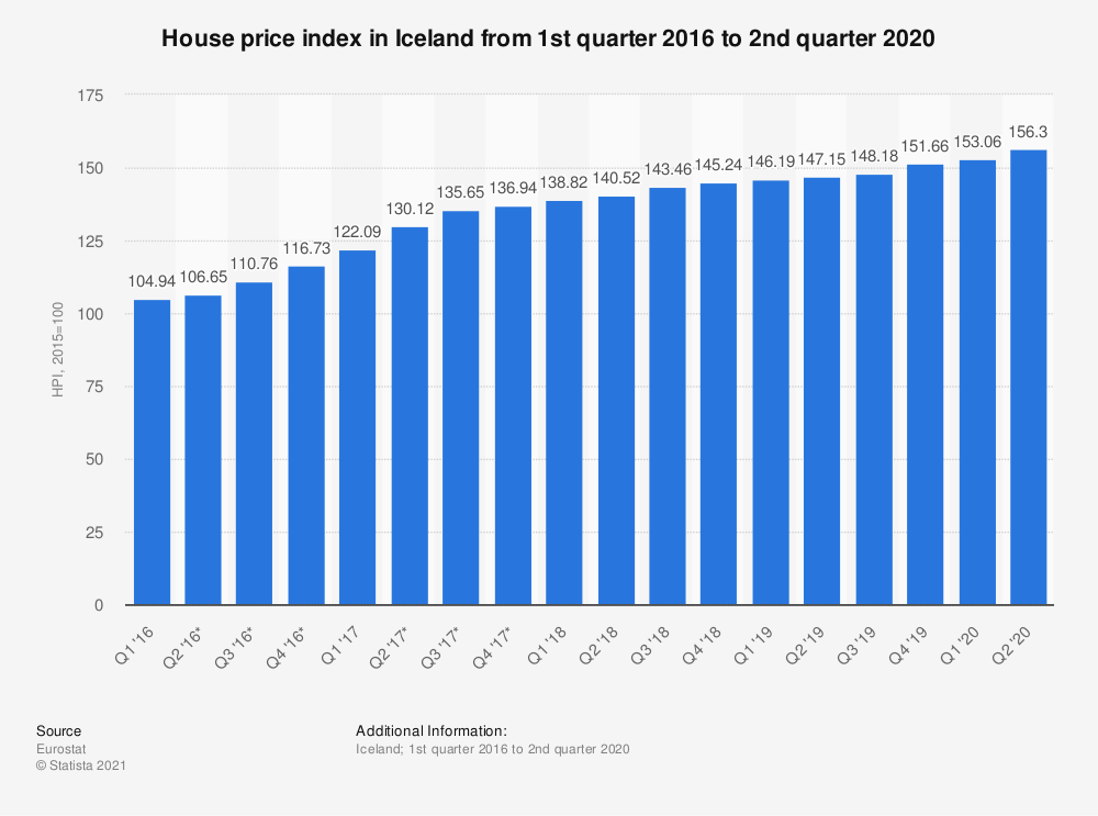 Statistic: House price index in Iceland from 1st quarter 2016 to 2nd quarter 2020 | Statista