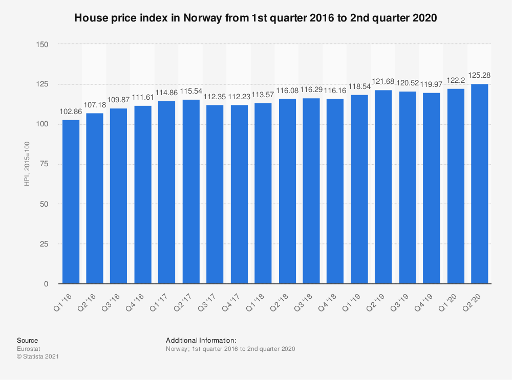 Statistic: House price index in Norway from 1st quarter 2016 to 2nd quarter 2020   Statista