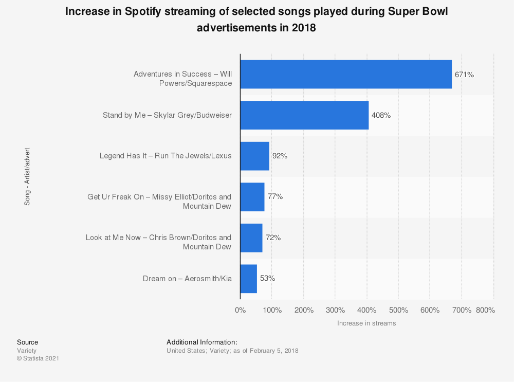 Statistic: Increase in Spotify streaming of selected songs played during Super Bowl advertisements in 2018 | Statista