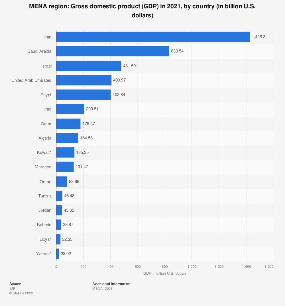Statistic: MENA region: Gross domestic product (GDP) in 2017, by country (in billion U.S. dollars) | Statista