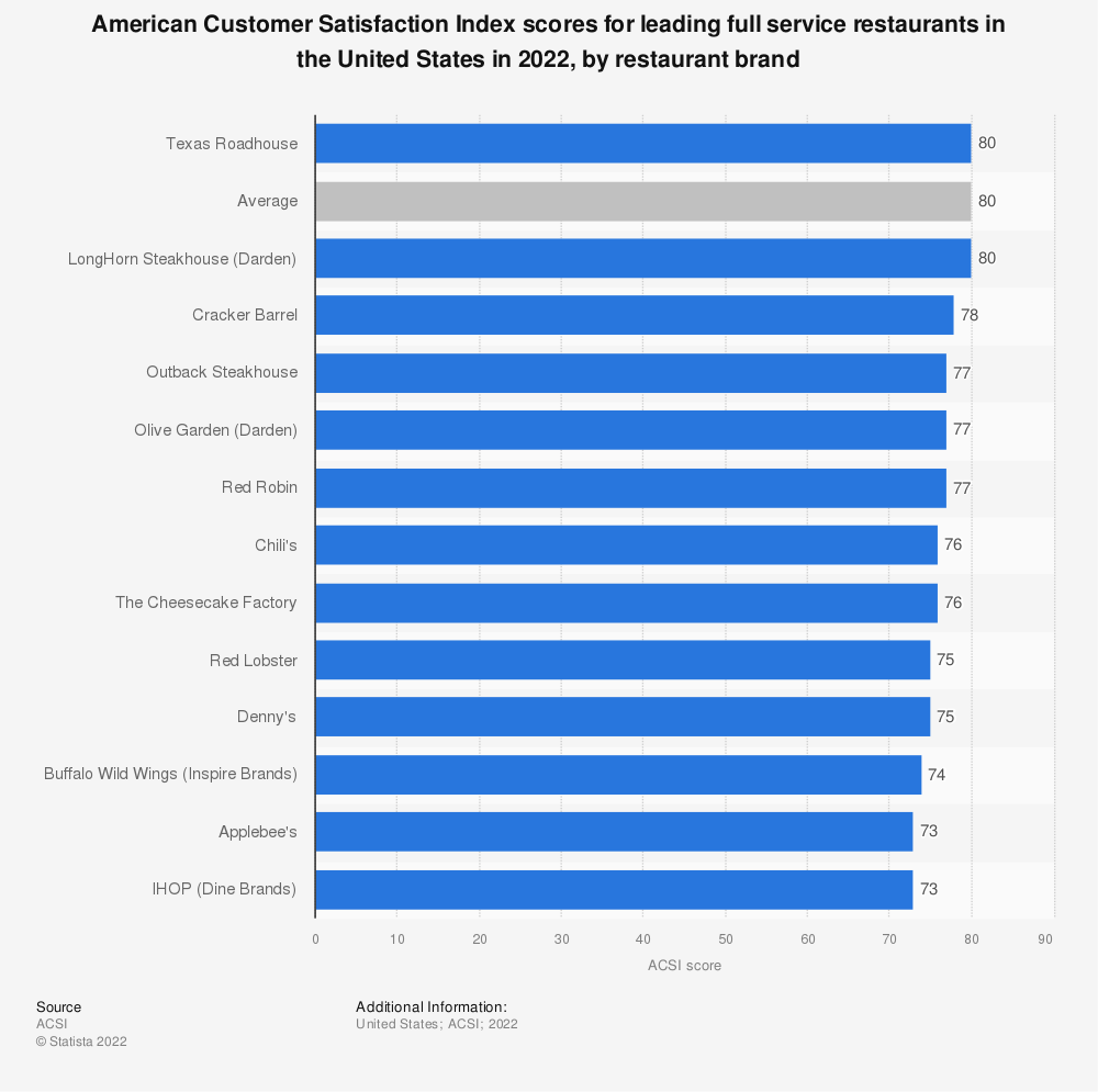 Statistic: American Customer Satisfaction Index scores for leading full service restaurants in the United States in 2020, by restaurant brand | Statista