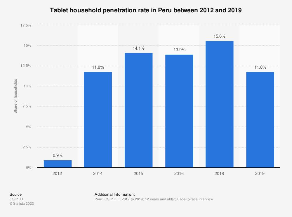 Statistic: Tablet household penetration rate in Peru between 2012 and 2019   Statista
