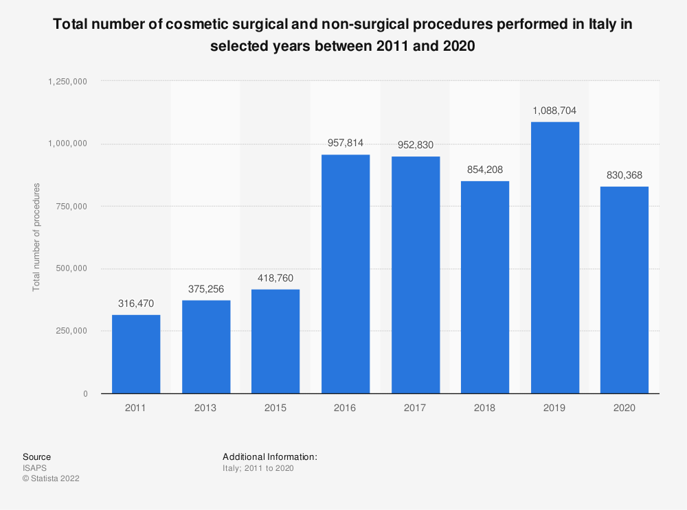 Statistic: Total number of cosmetic surgical and non-surgical procedures performed in Italy in selected years between 2011 and 2018 | Statista
