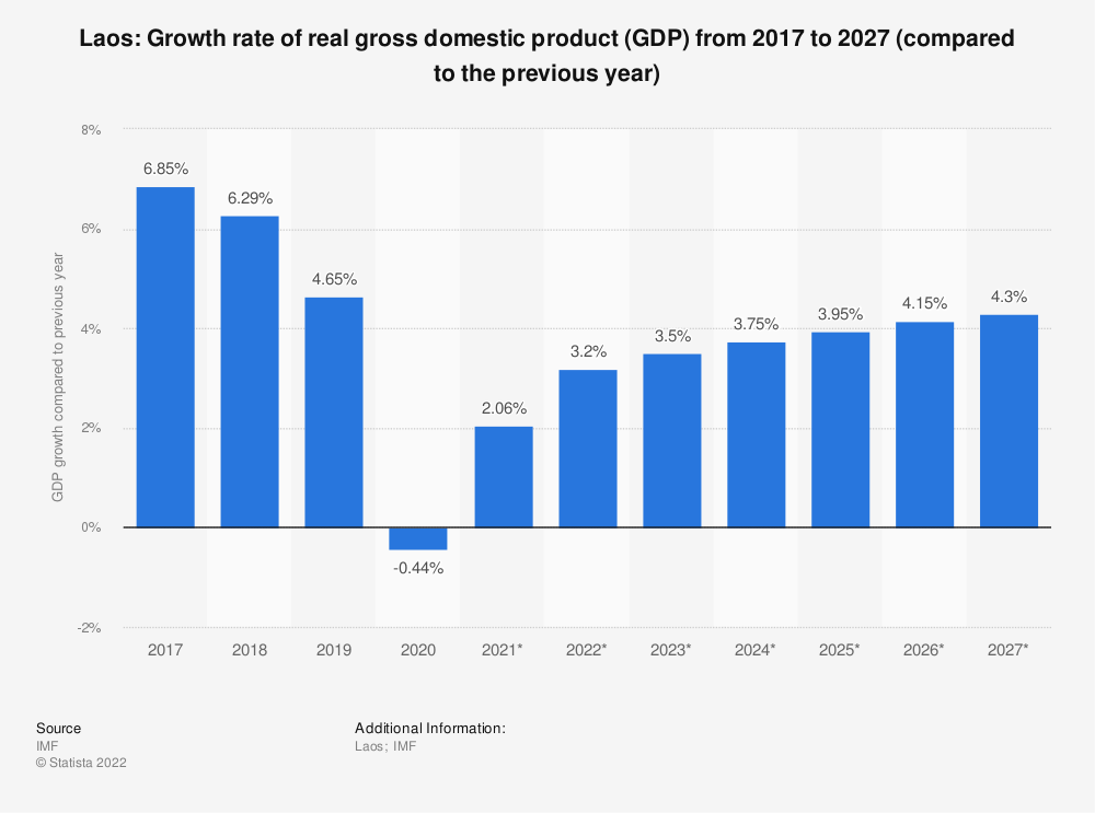 Statistic: Laos: Growth rate of real gross domestic product (GDP) from 2014 to 2024 (compared to the previous year) | Statista