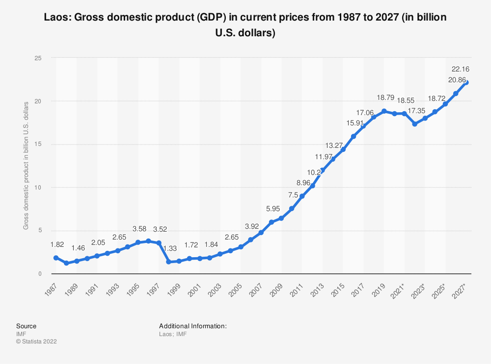 Statistic: Laos: Gross domestic product (GDP) in current prices from 1984 to 2024 (in billion U.S. dollars) | Statista