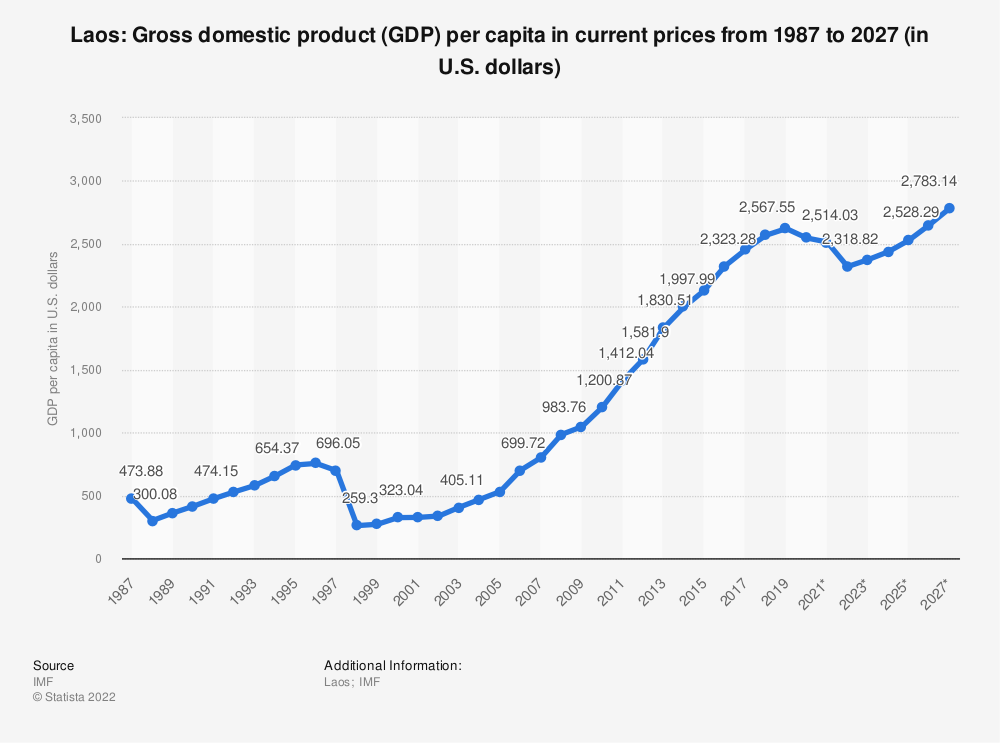 Statistic: Laos: Gross domestic product (GDP) per capita in current prices from 1985 to 2025 (in U.S. dollars) | Statista