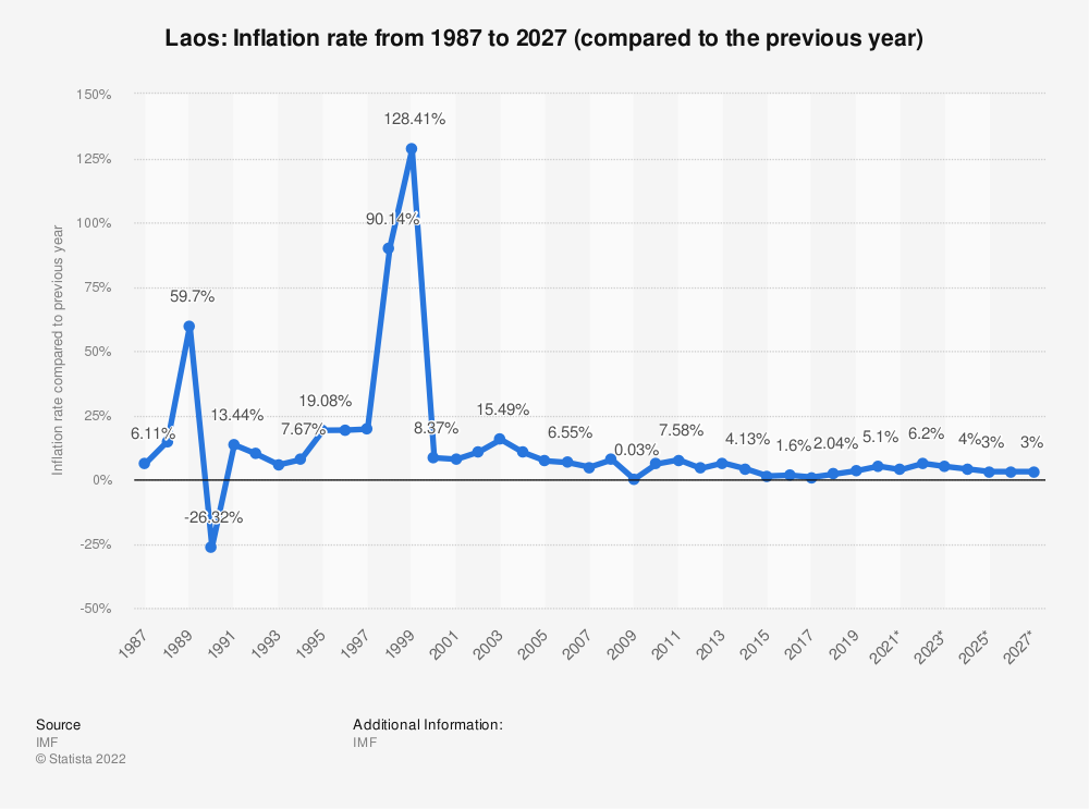 Statistic: Laos: Inflation rate from 1984 to 2024 (compared to the previous year) | Statista