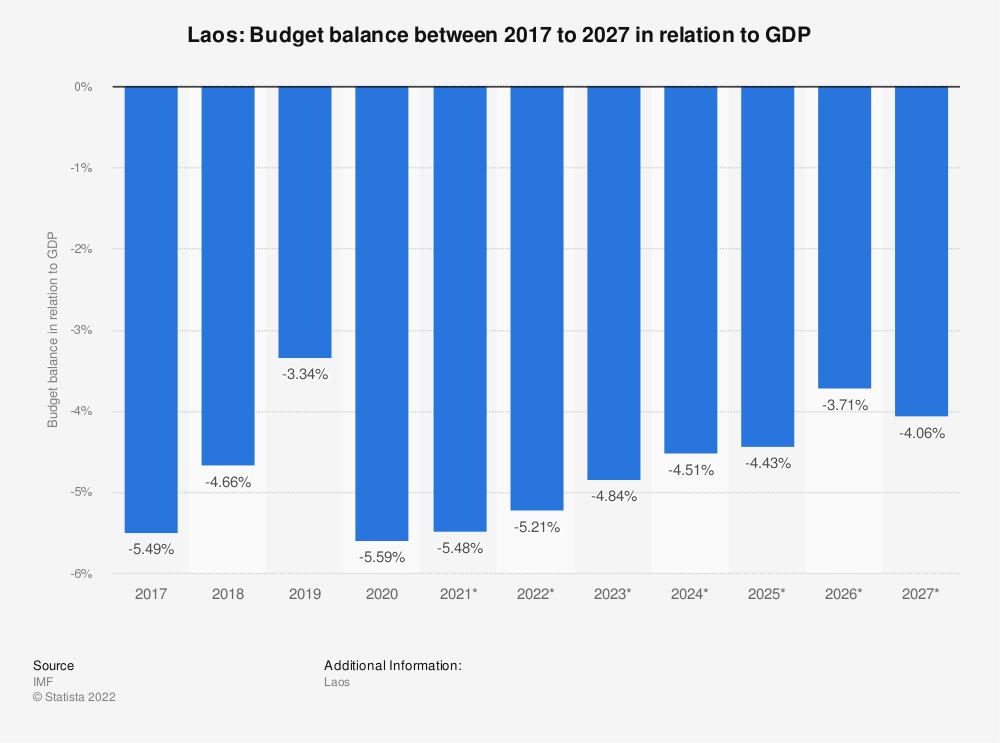 Statistic: Laos: Budget balance between 2014 to 2024 in relation to GDP | Statista