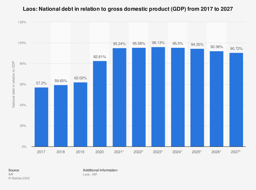 Statistic: Laos: National debt in relation to gross domestic product (GDP) from 2014 to 2024 | Statista