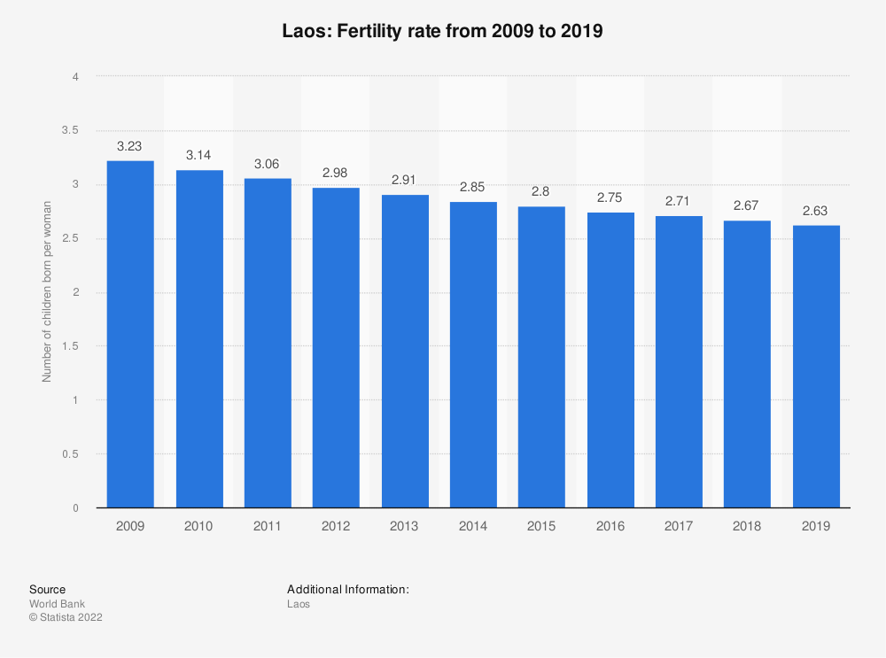 Statistic: Laos: Fertility rate from 2008 to 2018 | Statista