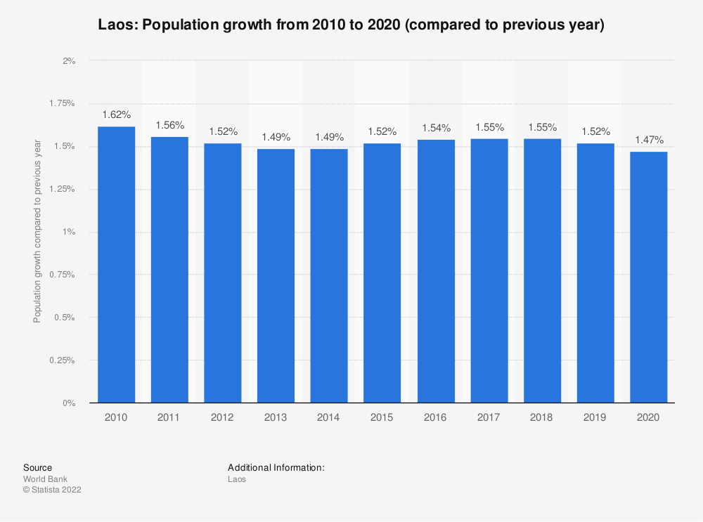 Statistic: Laos: Population growth  from 2007  to 2017 (compared to previous year) | Statista
