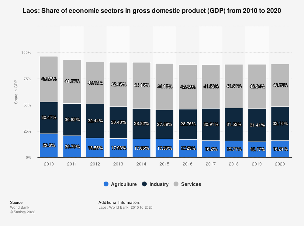 Statistic: Laos: Share of economic sectors in gross domestic product (GDP) from 2008 to 2018 | Statista