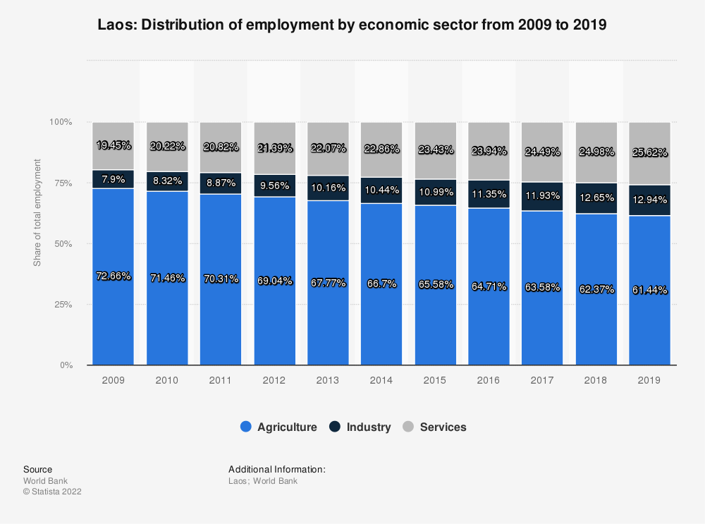 Statistic: Laos: Distribution of employment by economic sector from 2008 to 2018 | Statista