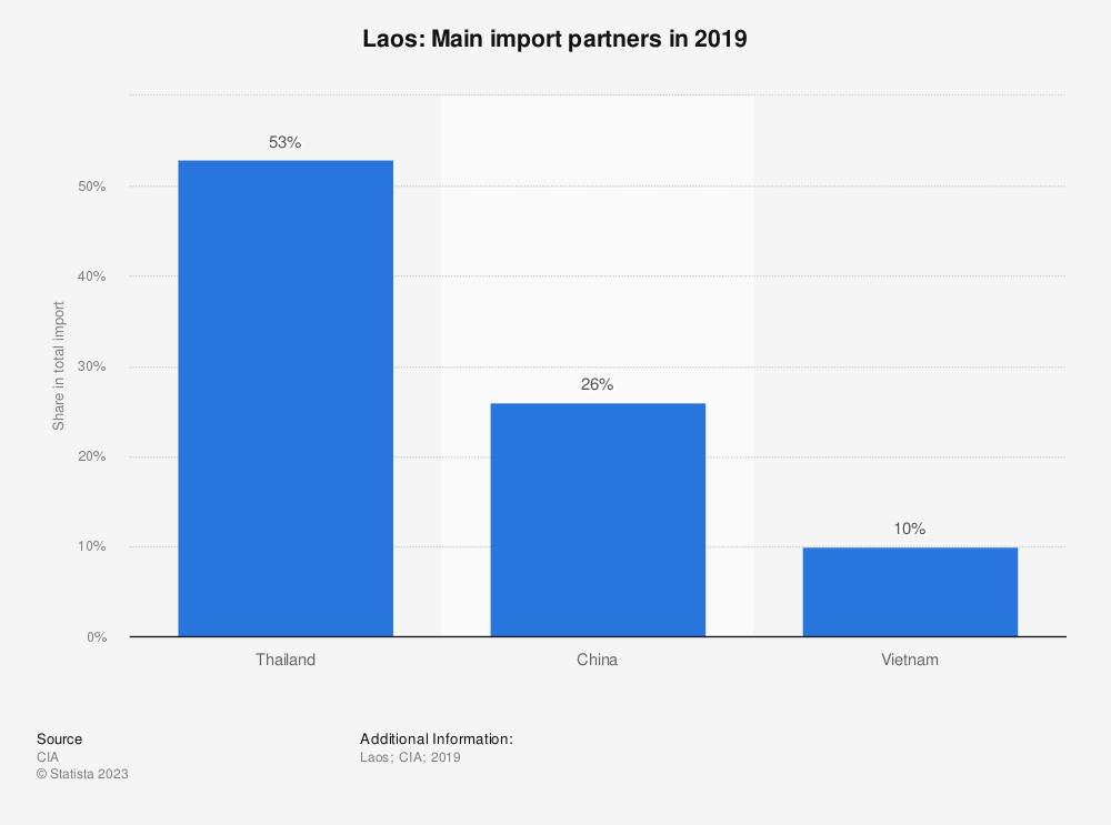 Statistic: Laos: Main import partners in 2017 | Statista