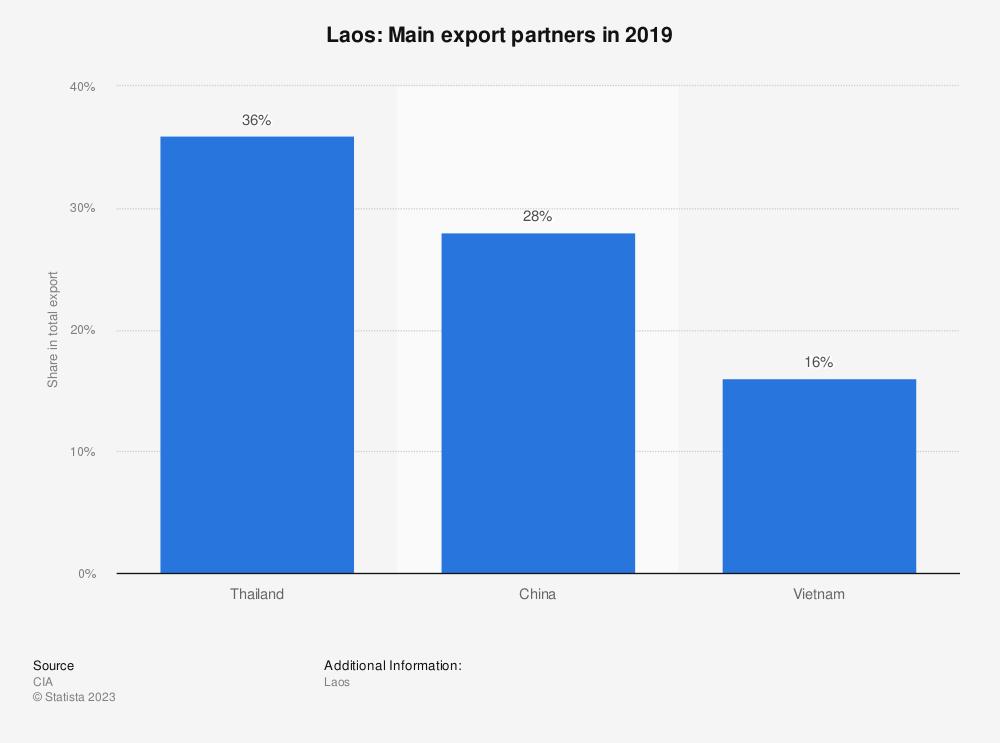 Statistic: Laos: Main export partners in 2017   Statista