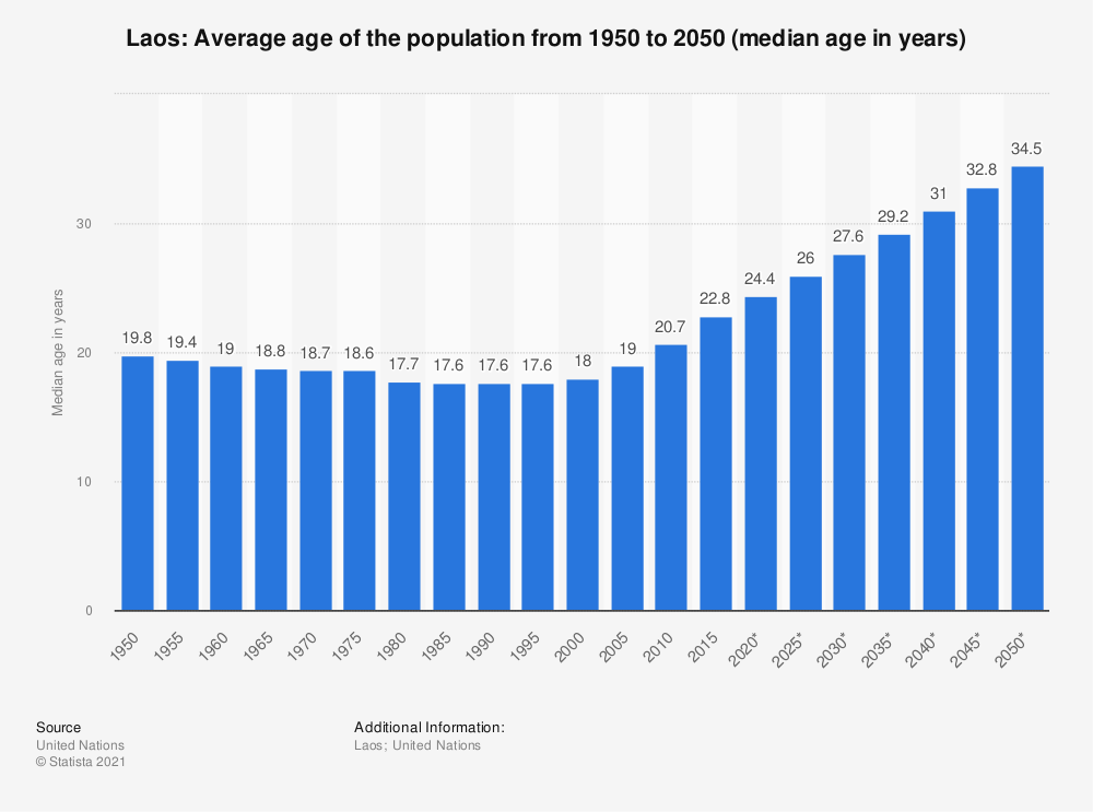 Statistic: Laos: Average age of the population from 1950 to 2050 (median age in years) | Statista