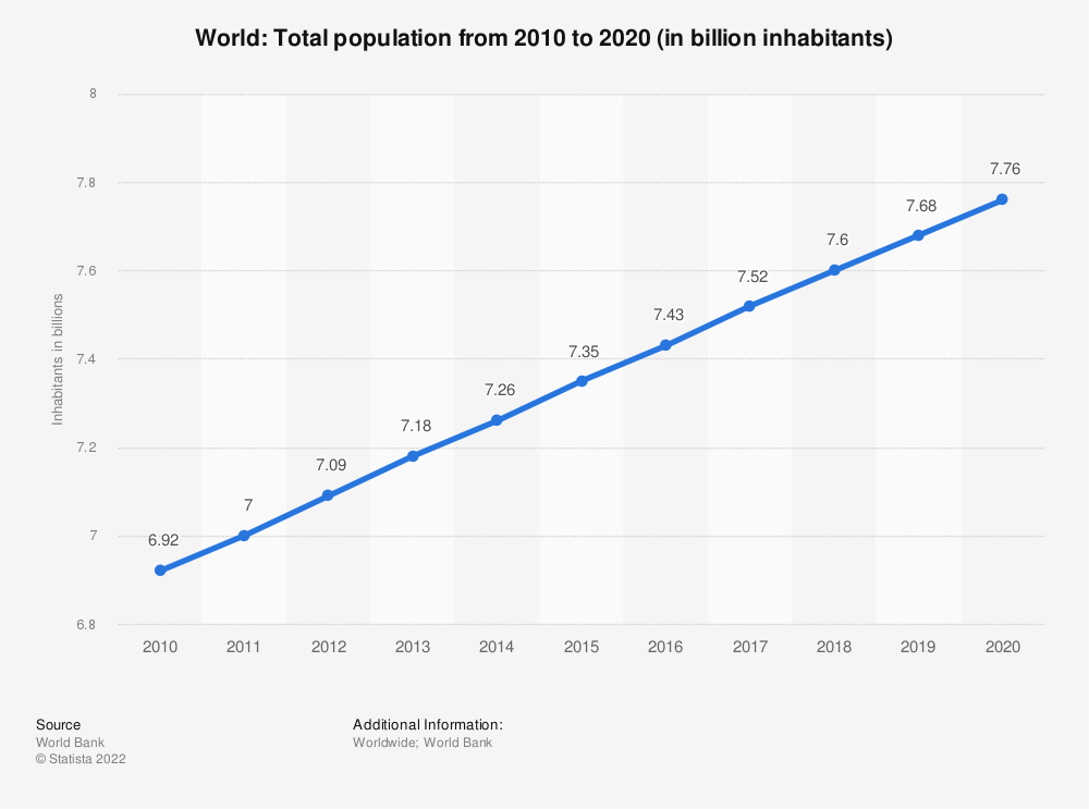 Statistic: World: Total population from 2008 to 2018 (in billion inhabitants) | Statista