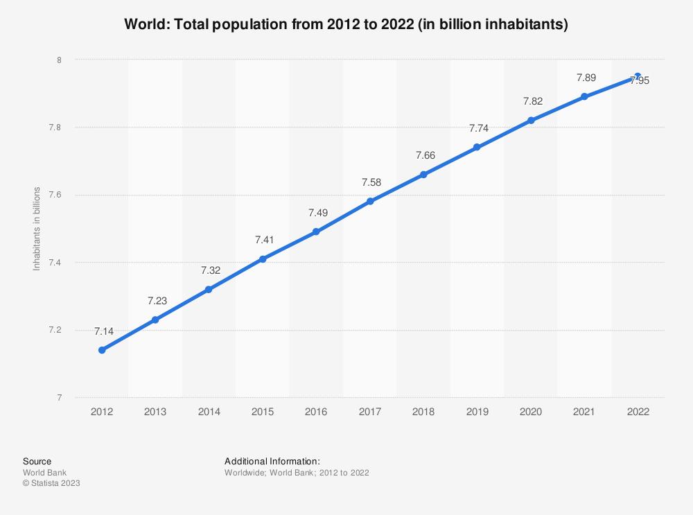 Statistic: World: Total population from 2008 to 2018 (in billion inhabitants) | Statista