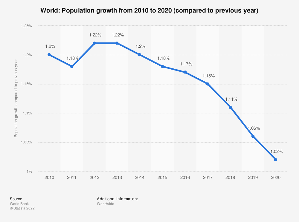 Statistic: World: Population growth  from 2008  to 2018 (compared to previous year) | Statista