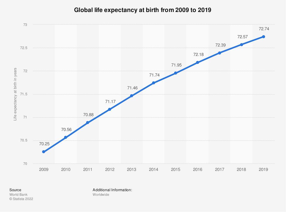 Statistic: Global life expectancy at birth from 2007 to 2017 | Statista