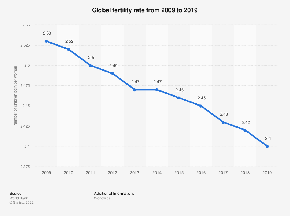 Statistic: Global fertility rate from 2006 to 2016 | Statista