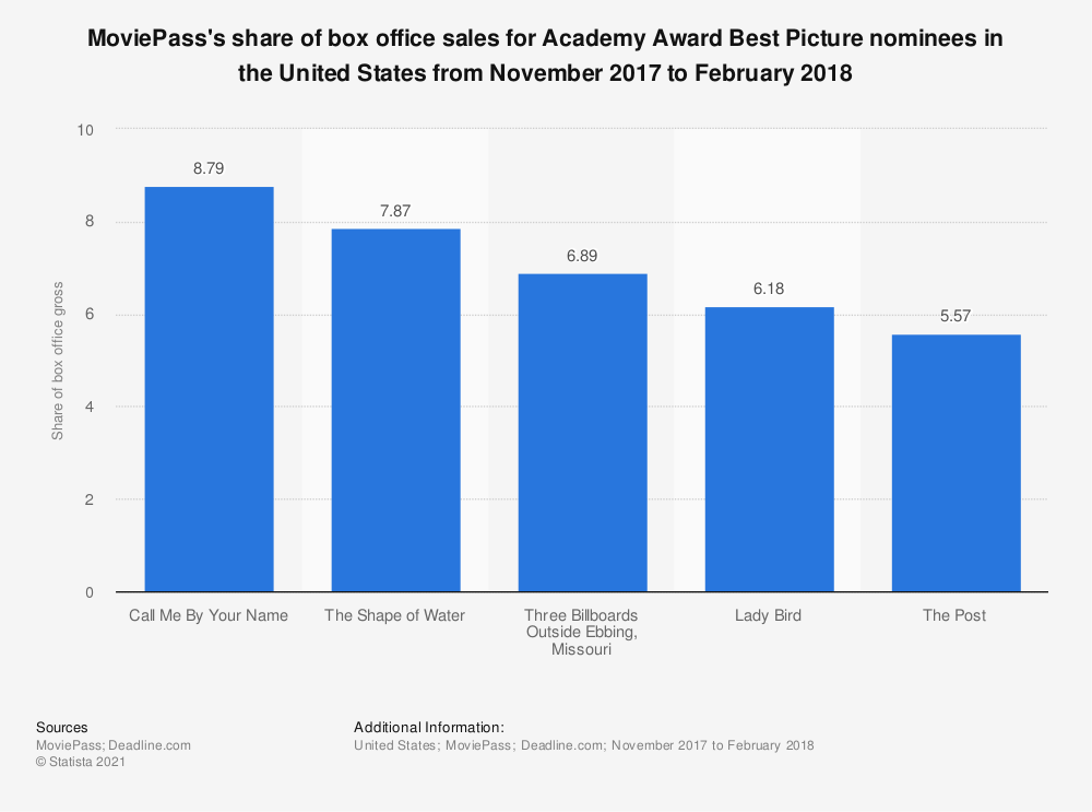 Statistic: MoviePass's share of box office sales for Academy Award Best Picture nominees in the United States from November 2017 to February 2018 | Statista
