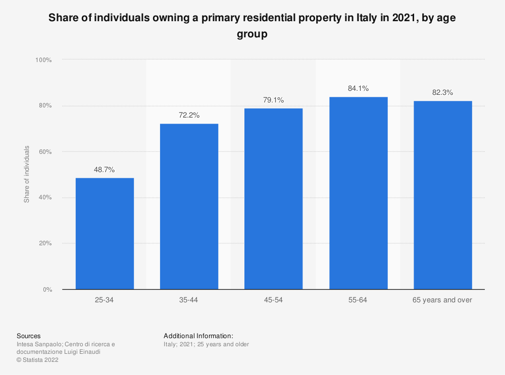 Statistic: Distribution of individuals owning a primary residential property in Italy in 2018, by age group | Statista