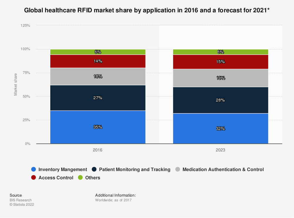 Statistic: Global healthcare RFID market share by application in 2016 and a forecast for 2021* | Statista