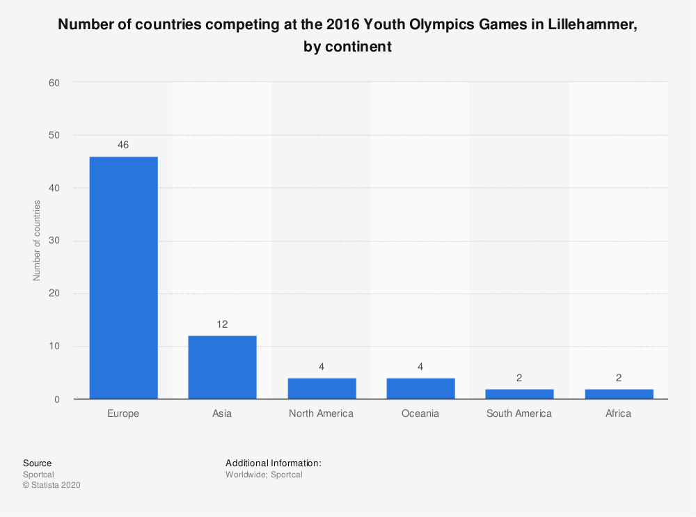 Statistic: Number of countries competing at the 2016 Youth Olympics Games in Lillehammer, by continent | Statista