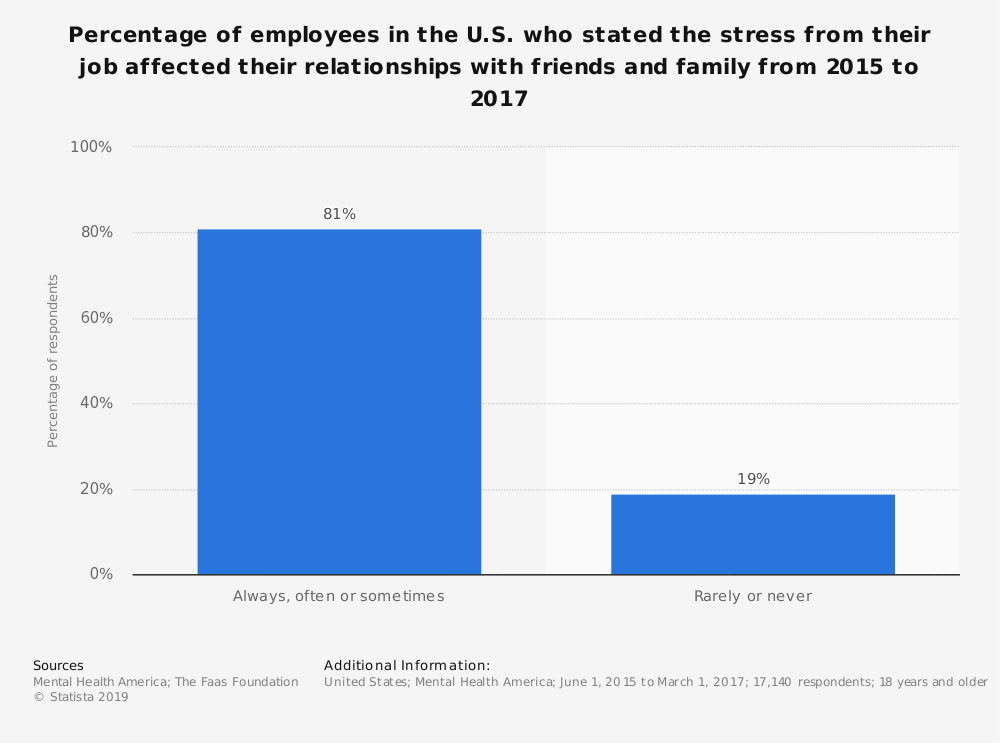 Statistic: Percentage of employees in the U.S. who stated the stress from their job affected their relationships with friends and family from 2015 to 2017 | Statista