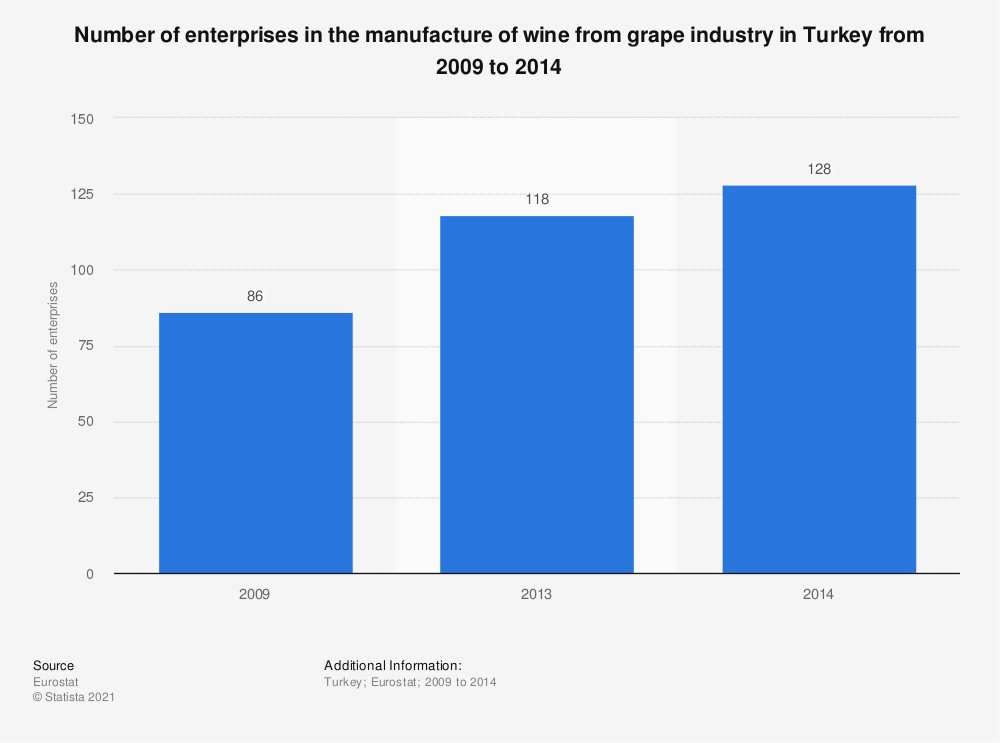 Statistic: Number of enterprises in the manufacture of wine from grape industry in Turkey from 2009 to 2014 | Statista