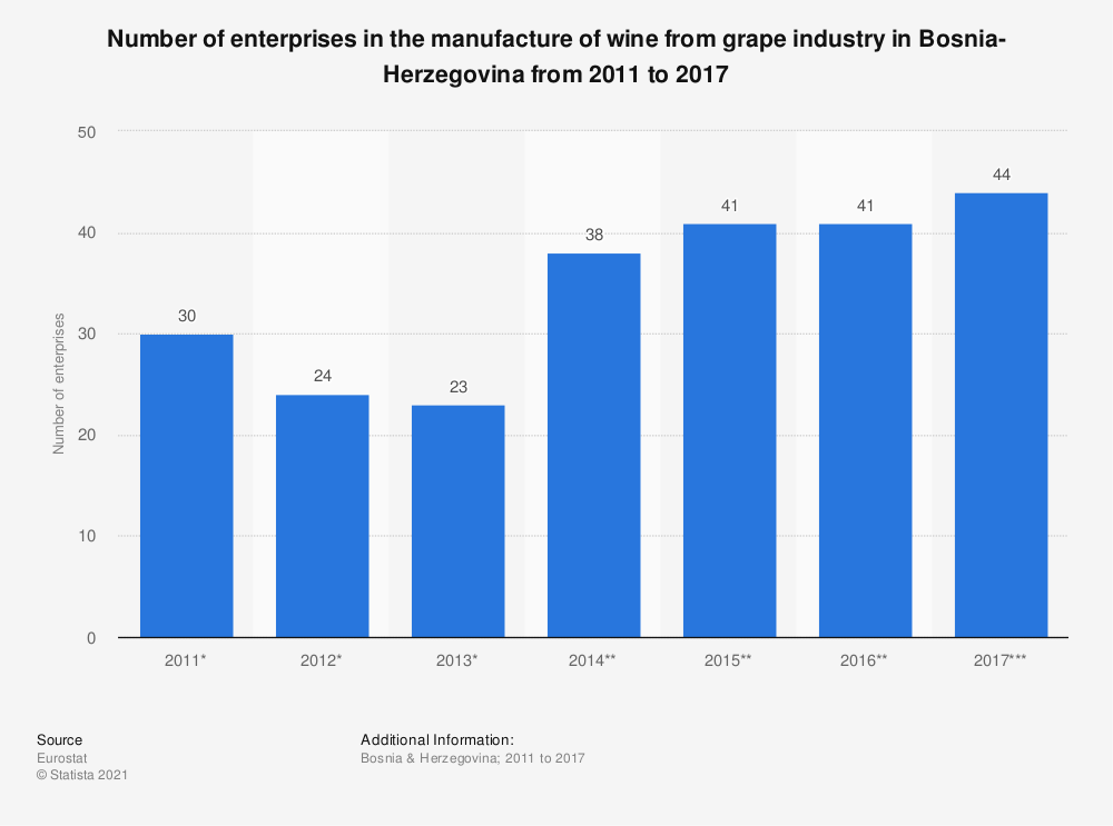 Statistic: Number of enterprises in the manufacture of wine from grape industry in Bosnia-Herzegovina from 2011 to 2017 | Statista