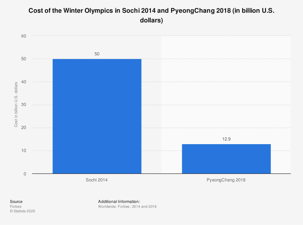 Statistic: Cost of the Winter Olympics in Sochi 2014 and PyeongChang 2018 (in billion U.S. dollars) | Statista