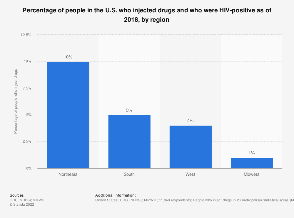 Statistic: Percentage of people in the U.S. who injected drugs and who were HIV-positive as of 2015, by region   Statista