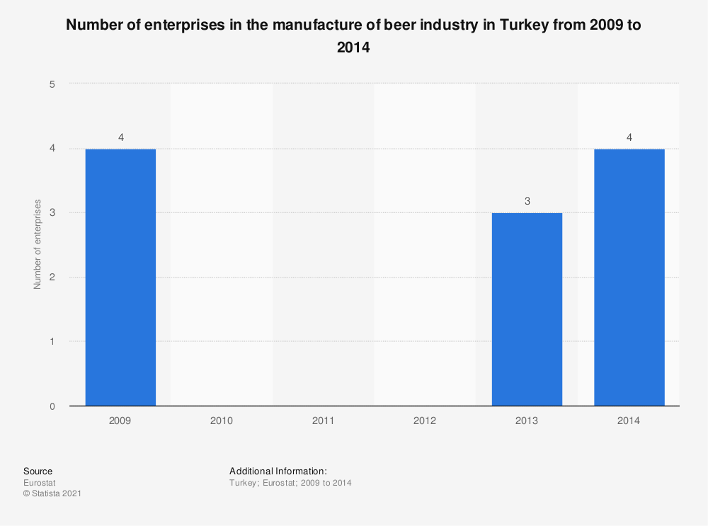 Statistic: Number of enterprises in the manufacture of beer industry in Turkey from 2009 to 2014 | Statista