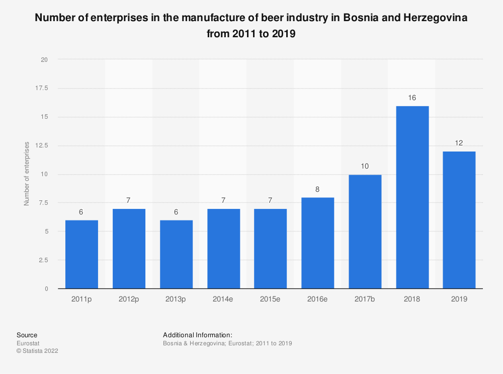 Statistic: Number of enterprises in the manufacture of beer industry in Bosnia and Herzegovina from 2011 to 2017 | Statista