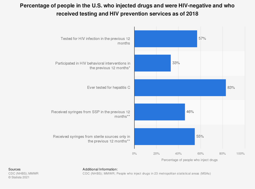 Statistic: Percentage of people in the U.S. who injected drugs and were HIV-negative and who received testing and HIV prevention services as of 2015 | Statista