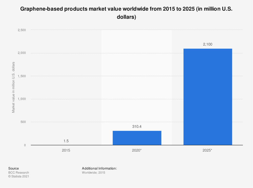 Statistic: Graphene-based products market value worldwide from 2015 to 2025 (in million U.S. dollars) | Statista
